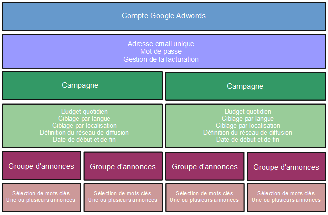 organisation adwords