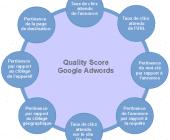 quality score google adwords