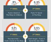 améliorer le titre de vos emails