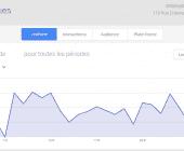 statistiques google plus
