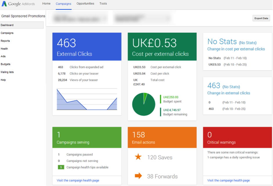 statistiques sponsored promotions gmail