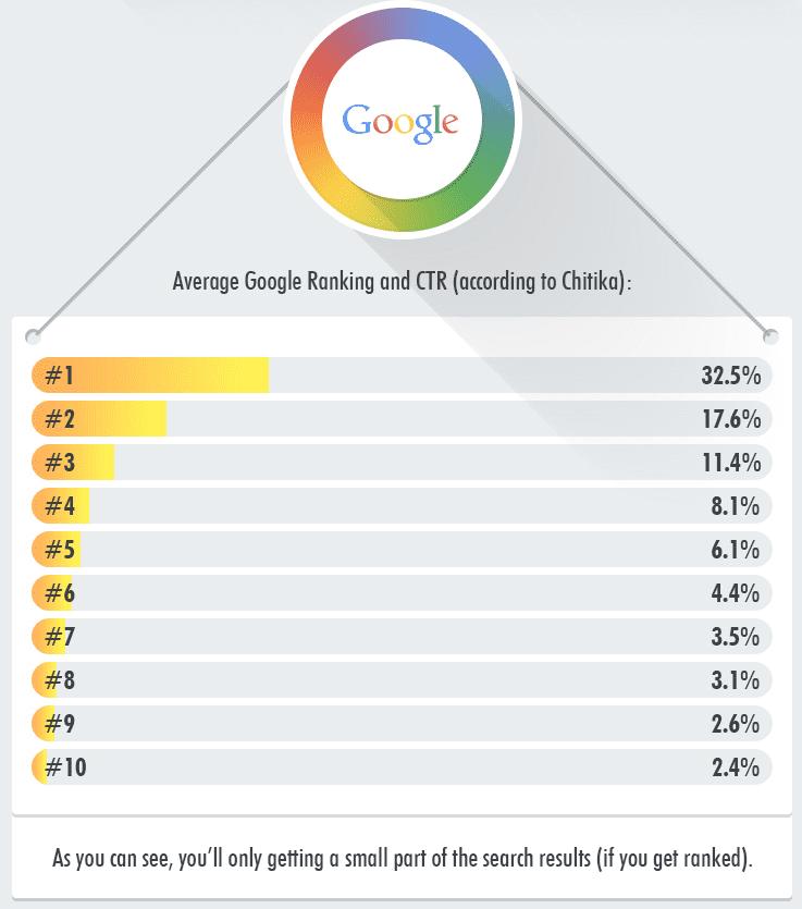 taux de clics selon position google