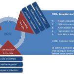 Fidélisation clients : 16 outils de capitalisation sur internet