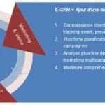 L'eCRM : la Relation Client sur Internet