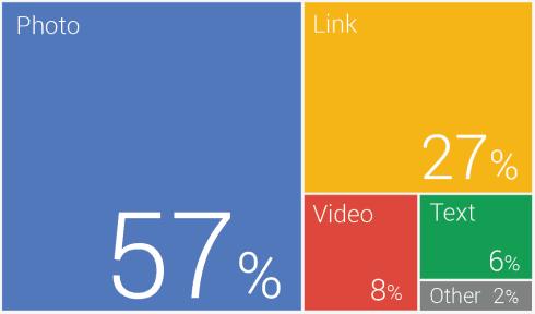 posts qui fonctionnent le mieux sur google plus