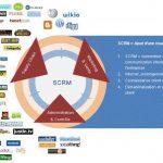 Le Social CRM (SCRM) : la Relation Client sur les réseaux sociaux