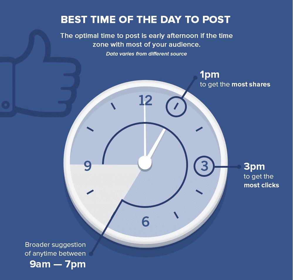 à quelle heure publier sur facebook