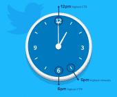 à quelle heure publier sur twitter