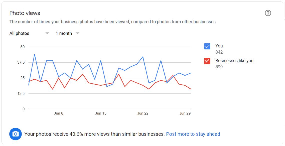 statistiques google+