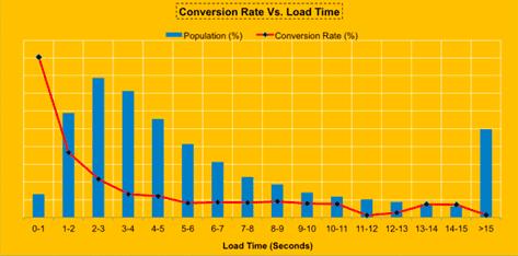 taux de conversion vitesse site