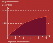 vitesse taux rebond