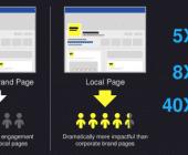 augmenter reach facebook
