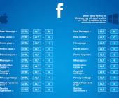 raccourcis clavier facebook