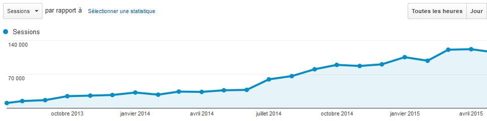 augmenter trafic blog