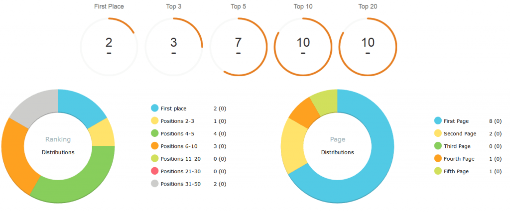 advanced web ranking rapports seo