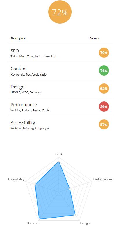 analyse site