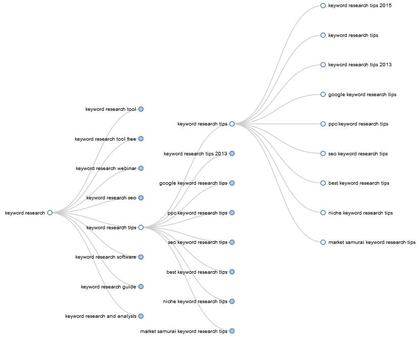 arbre mots-clés