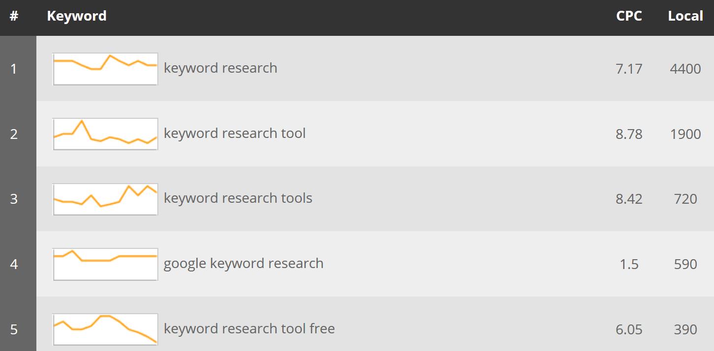 longue traîne google