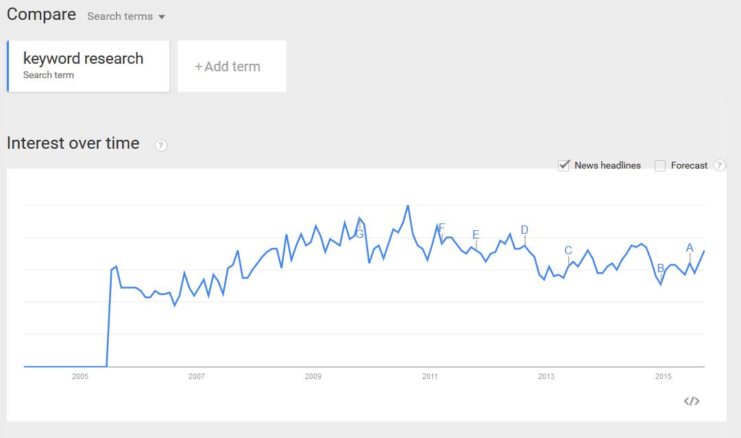 mots-clés google