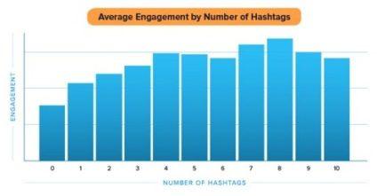 plus d'engagement twitter