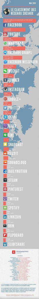 infographie réseaux sociaux