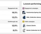 statistiques campagnes pinterest