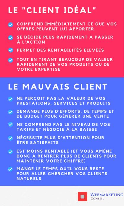 client idéal