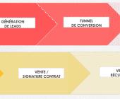 pipeline conversions
