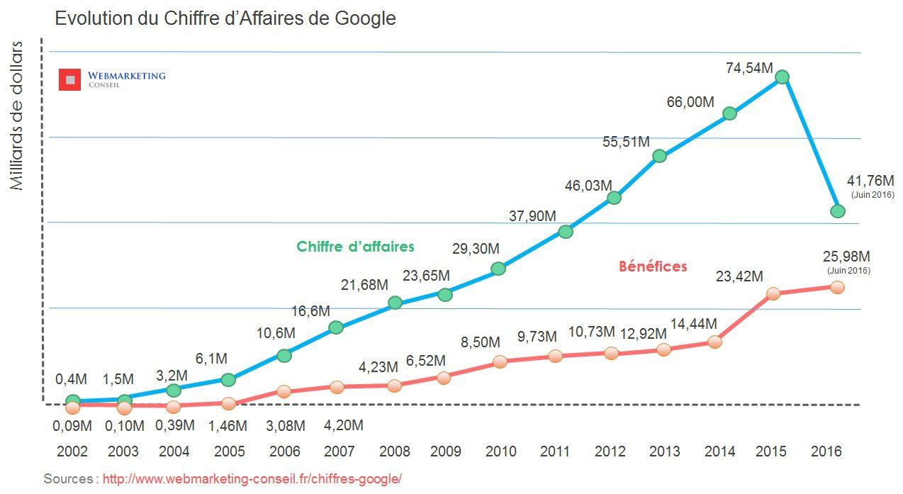 chiffre d'affaires google