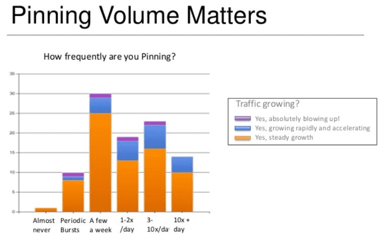 fréquence publication pinterest