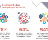 mettre en place social selling
