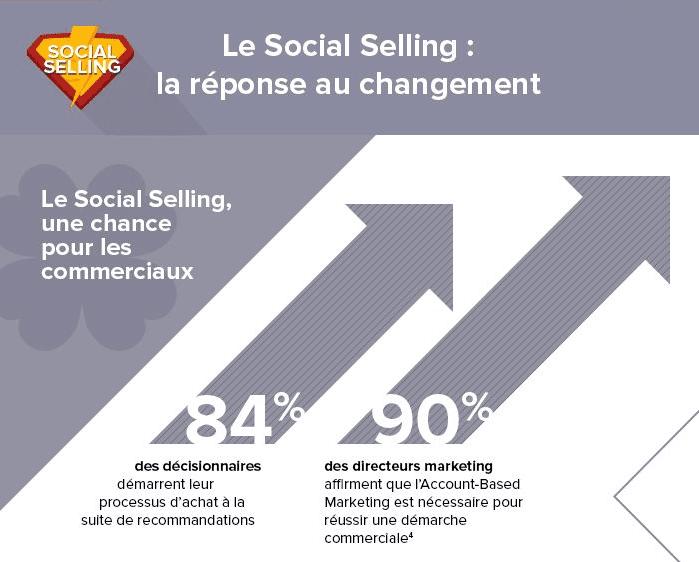 social selling commerciaux