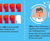 social selling leads