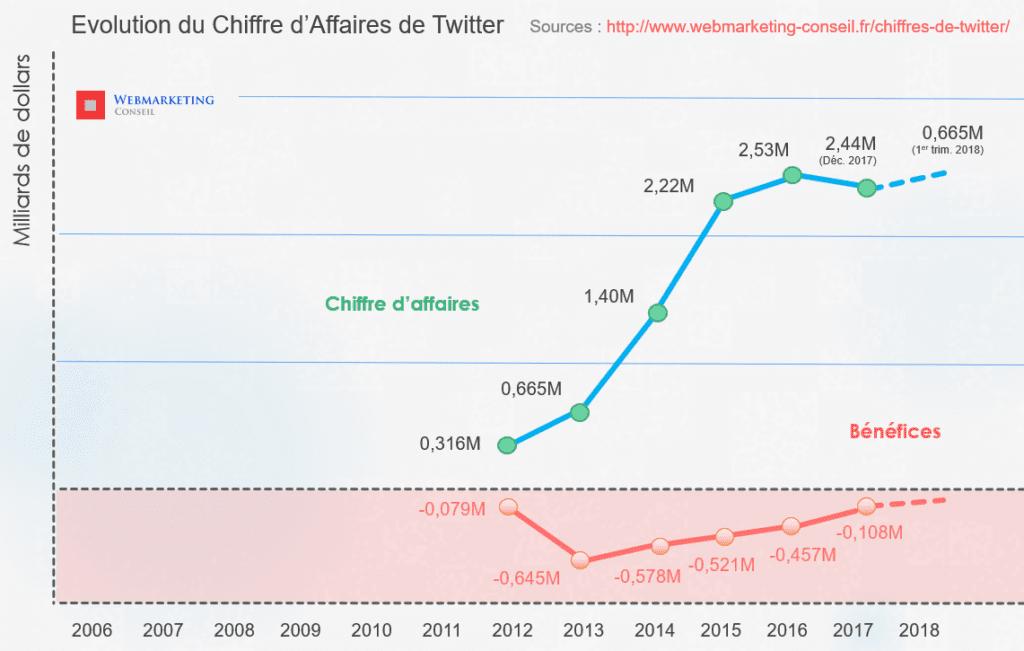 chiffre d'affaires twitter