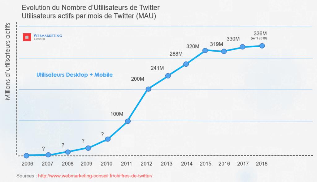 nombre d'utilisateurs twitter