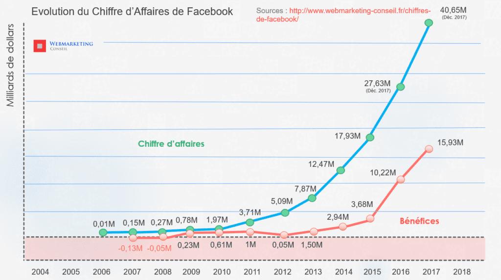 facebook turnover