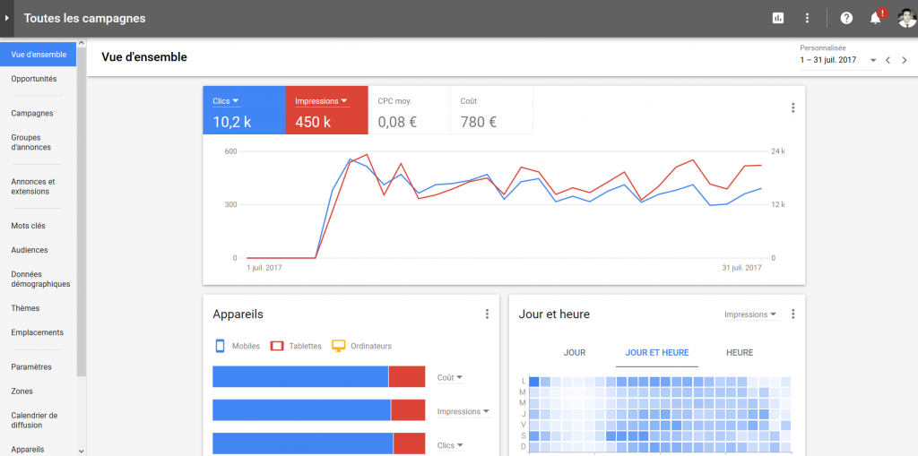 vue d'ensemble google adwords