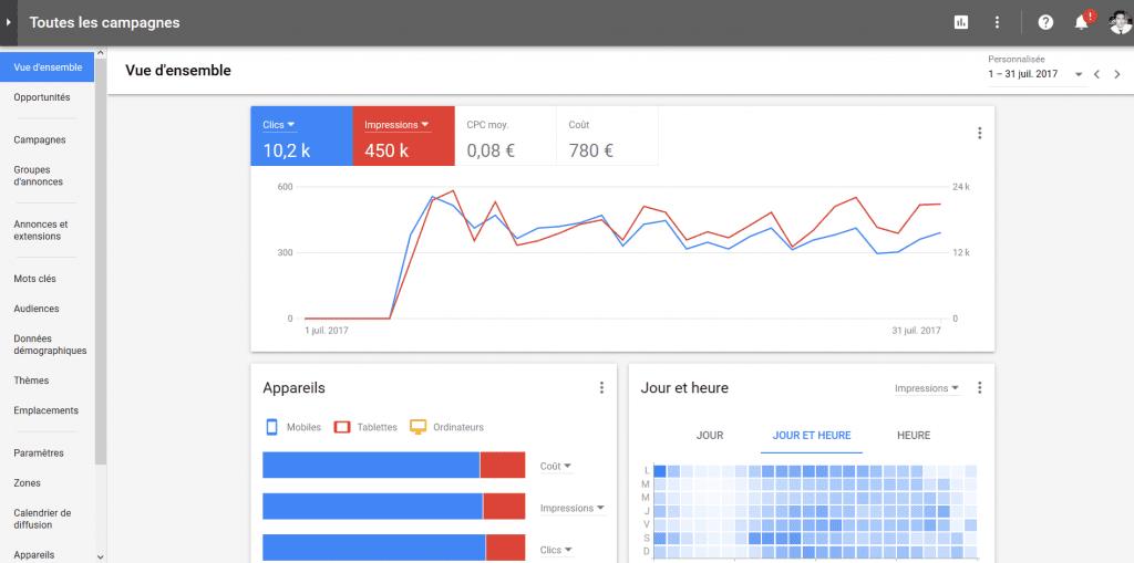 vue d'ensemble google adwords