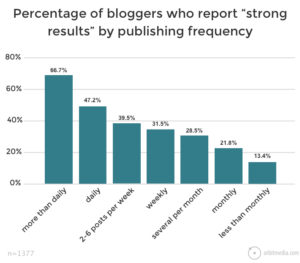 fréquence moyenne publication articles blog