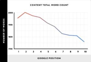 optimiser google
