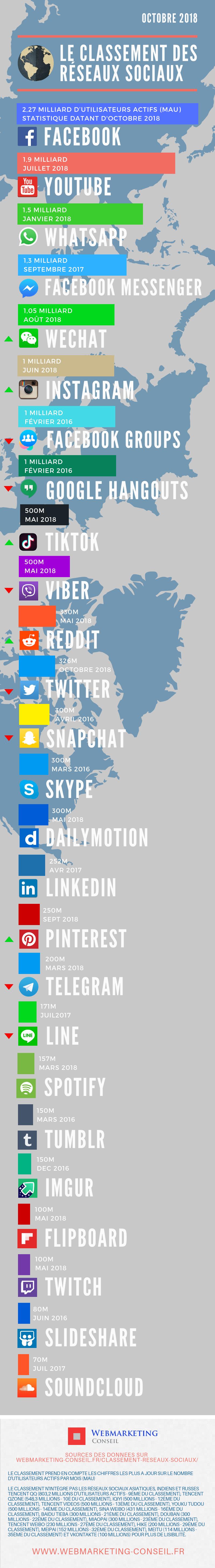 sites de réseautage social indien pour la datation