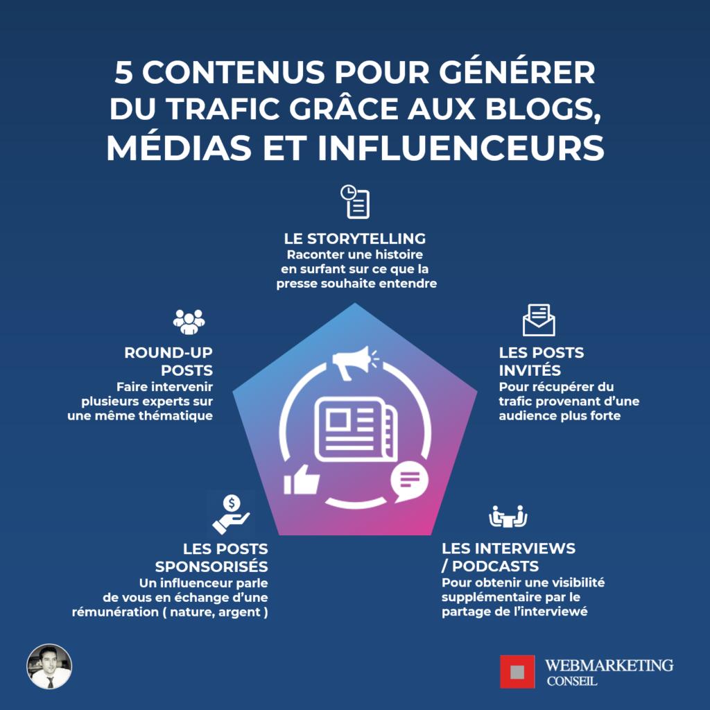 contenus trafic blogs influents influenceurs médias
