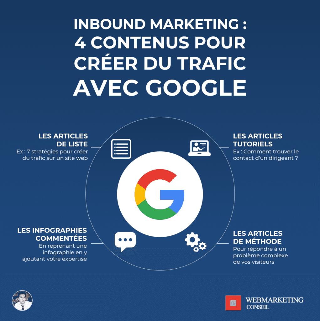 contenus trafic google