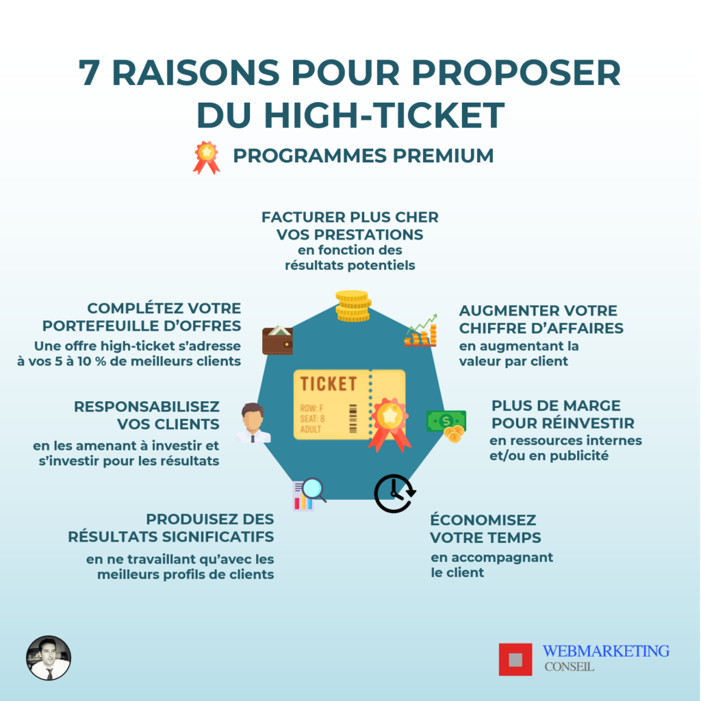 offre premium offre high ticket