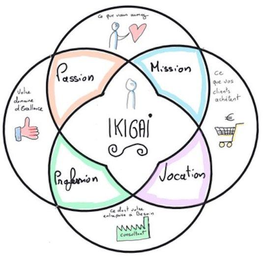 trouver ikigai