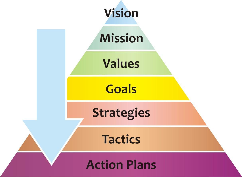 vision mission objectifs entreprise