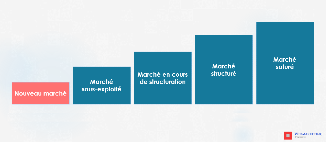 analyser concurrence
