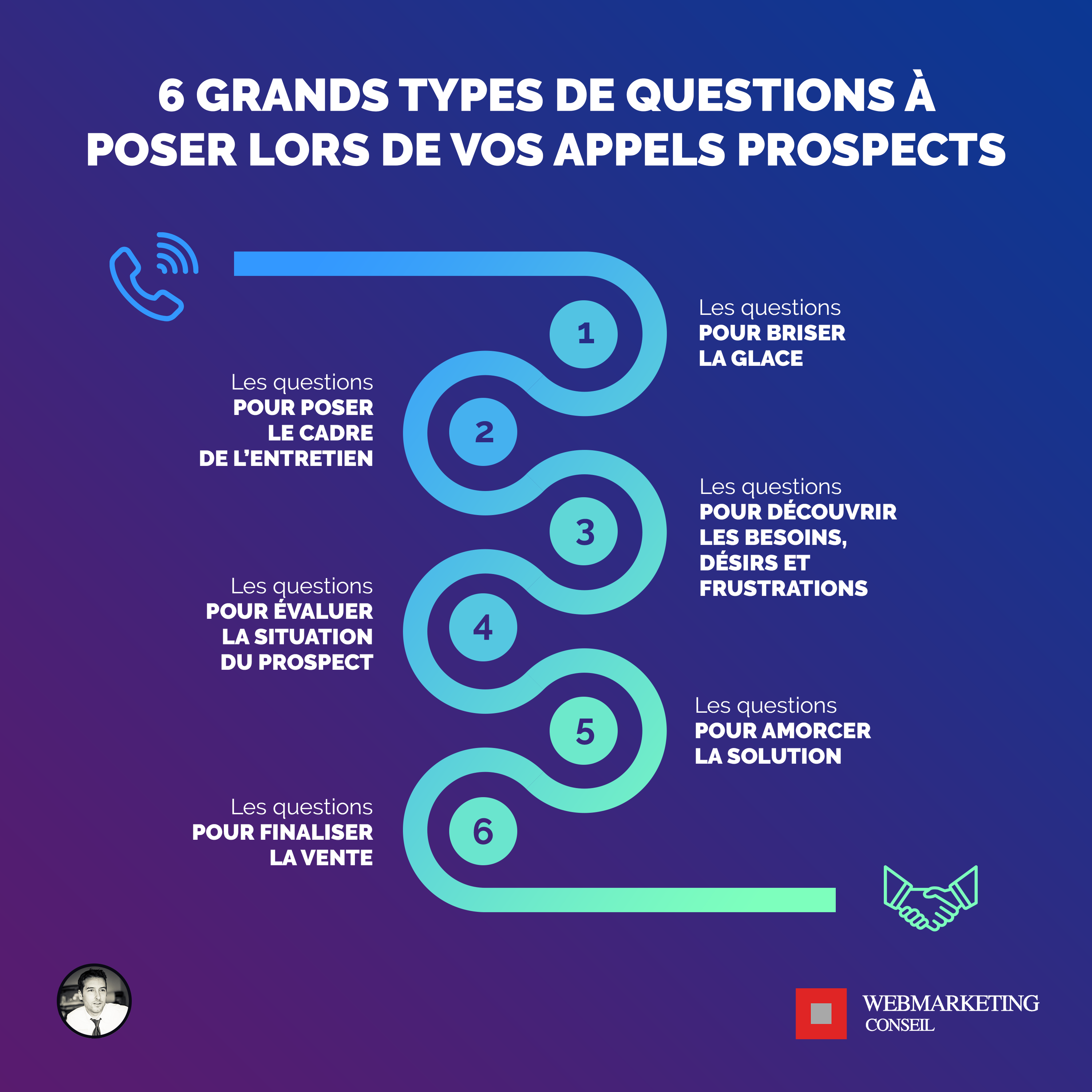 questions poser prospects