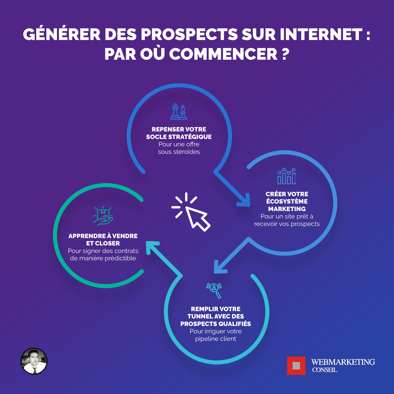 générer prospects internet